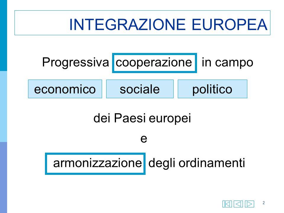 33 CONFERENZA INTERGOVERNATIVA 2003 4 ottobre 2003 Inizia a Roma la Conferenza intergovernativa che dovrebbe approvare la Costituzione europea.