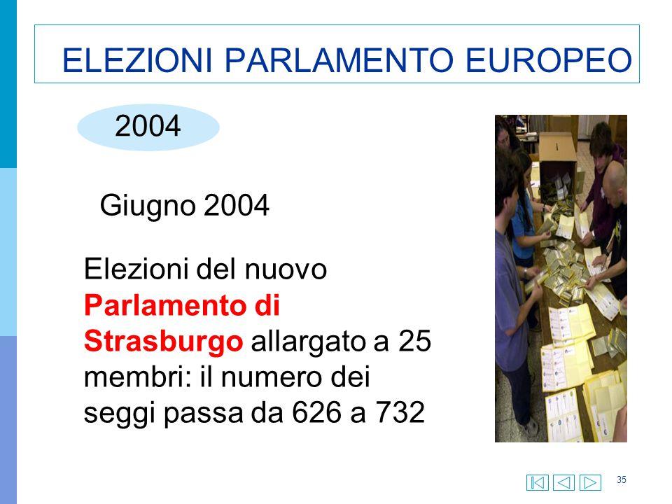 35 ELEZIONI PARLAMENTO EUROPEO 2004 Giugno 2004 Elezioni del nuovo Parlamento di Strasburgo allargato a 25 membri: il numero dei seggi passa da 626 a