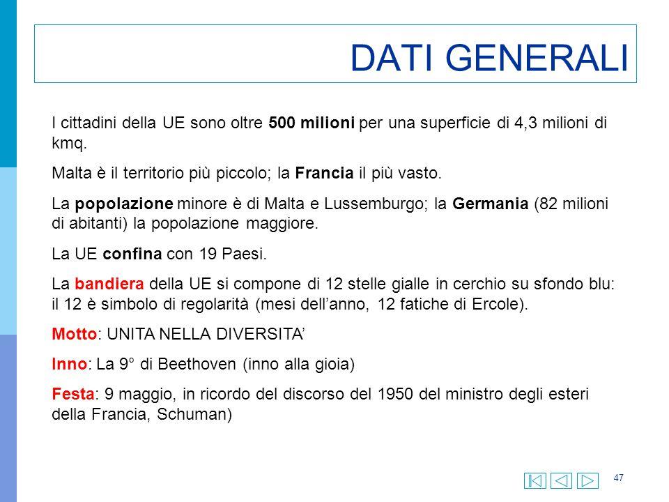 47 DATI GENERALI I cittadini della UE sono oltre 500 milioni per una superficie di 4,3 milioni di kmq. Malta è il territorio più piccolo; la Francia i