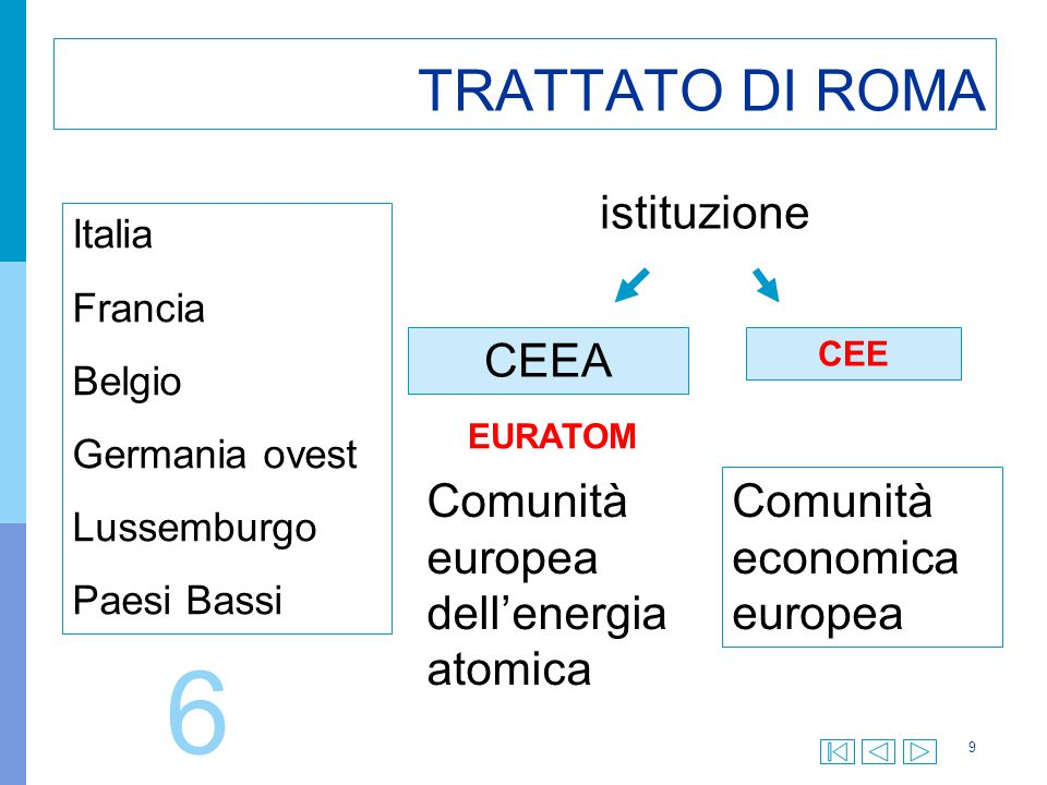 9 TRATTATO DI ROMA Italia Francia Belgio Germania ovest Lussemburgo Paesi Bassi istituzione CEEA CEE EURATOM Comunità europea dell'energia atomica Com