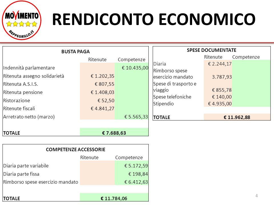 RENDICONTO ECONOMICO 4 BUSTA PAGA RitenuteCompetenze Indennità parlamentare € 10.435,00 Ritenuta assegno solidarietà€ 1.202,35 Ritenuta A.S.I.S.€ 807,55 Ritenuta pensione€ 1.408,03 Ristorazione€ 52,50 Ritenute fiscali€ 4.841,27 Arretrato netto (marzo) € 5.565,33 TOTALE€ 7.688,63 COMPETENZE ACCESSORIE RitenuteCompetenze Diaria parte variabile € 5.172,59 Diaria parte fissa € 198,84 Rimborso spese esercizio mandato € 6.412,63 TOTALE€ 11.784,06 SPESE DOCUMENTATE RitenuteCompetenze Diaria€ 2.244,17 Rimborso spese esercizio mandato3.787,93 Spese di trasporto e viaggio€ 855,78 Spese telefoniche€ 140,00 Stipendio€ 4.935,00 TOTALE€ 11.962,88