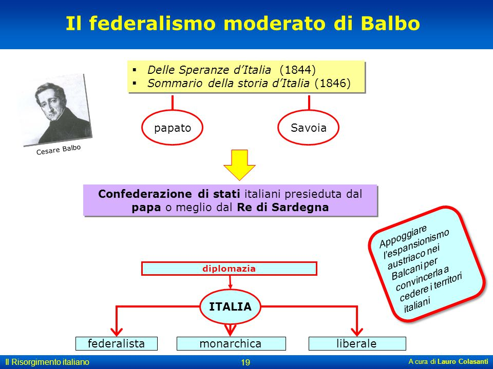 A cura di Lauro Colasanti 19 Il Risorgimento italiano Cesare Balbo Il federalismo moderato di Balbo  Delle Speranze d'Italia (1844)  Sommario della