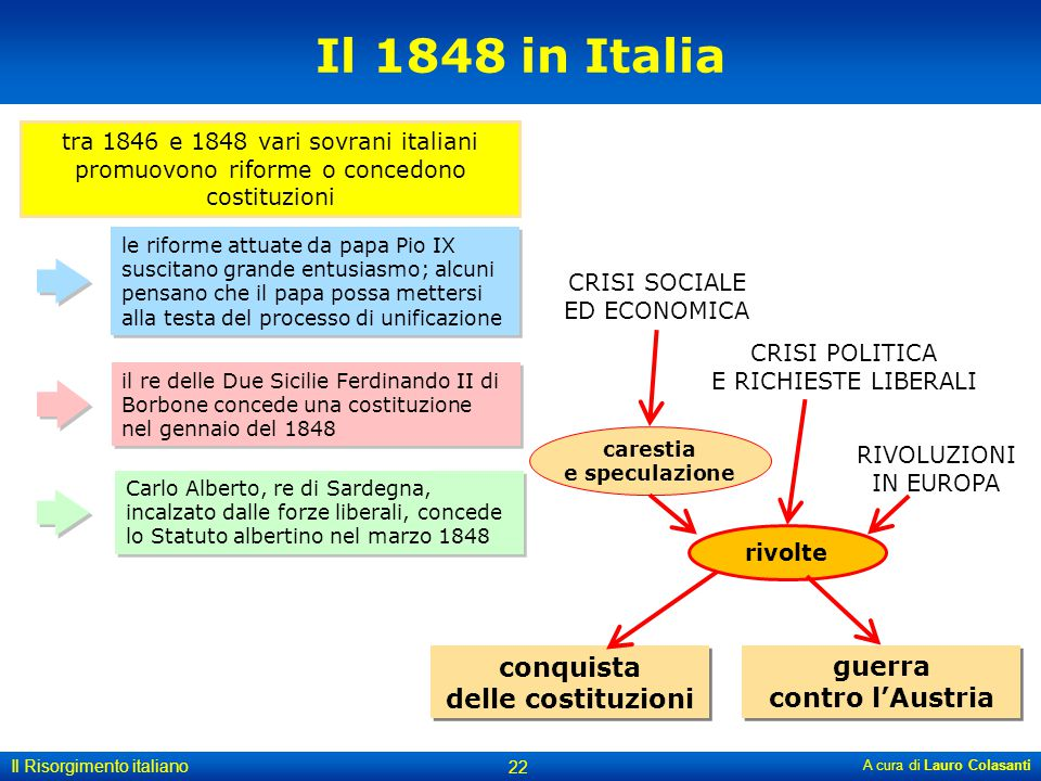 A cura di Lauro Colasanti 22 Il Risorgimento italiano tra 1846 e 1848 vari sovrani italiani promuovono riforme o concedono costituzioni Il 1848 in Ita