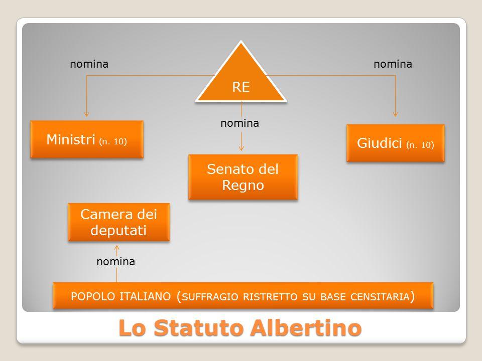 Lo Statuto Albertino nomina nomina nomina RE Ministri (n. 10) Giudici (n. 10) Senato del Regno POPOLO ITALIANO ( SUFFRAGIO RISTRETTO SU BASE CENSITARI