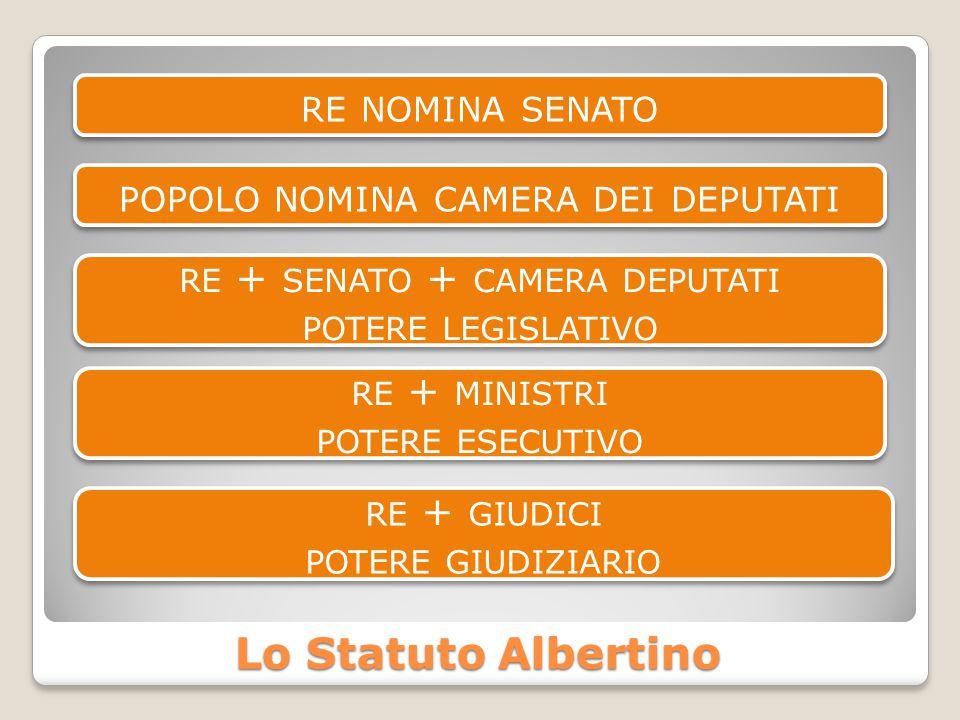 Lo Statuto Albertino RE NOMINA SENATO POPOLO NOMINA CAMERA DEI DEPUTATI RE + SENATO + CAMERA DEPUTATI POTERE LEGISLATIVO RE + SENATO + CAMERA DEPUTATI POTERE LEGISLATIVO RE + MINISTRI POTERE ESECUTIVO RE + MINISTRI POTERE ESECUTIVO RE + GIUDICI POTERE GIUDIZIARIO RE + GIUDICI POTERE GIUDIZIARIO