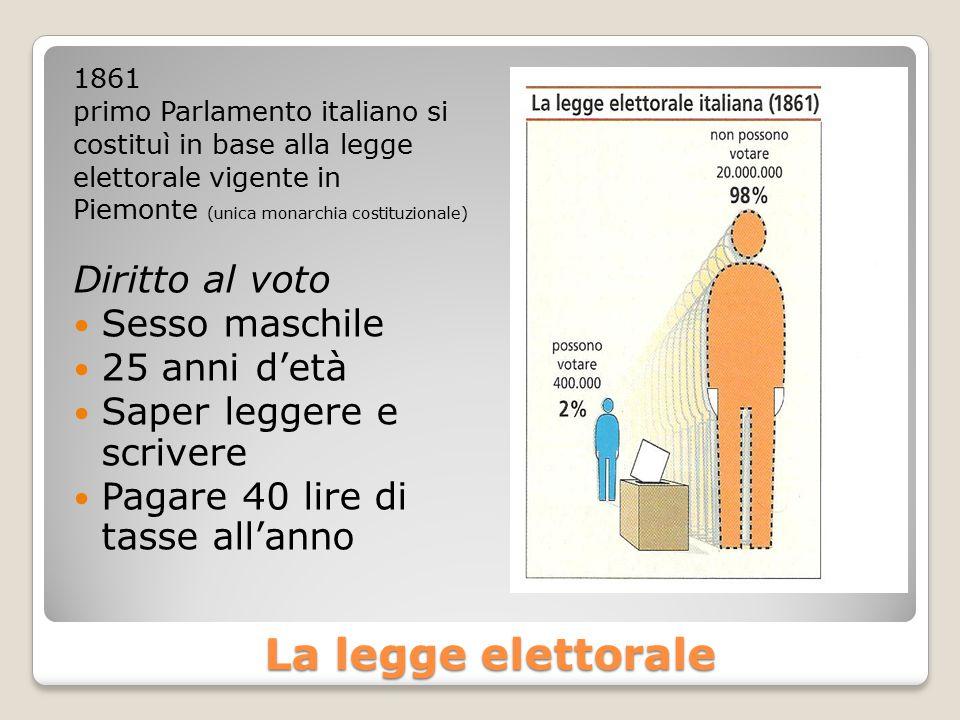 La legge elettorale La legge elettorale 1861 primo Parlamento italiano si costituì in base alla legge elettorale vigente in Piemonte (unica monarchia costituzionale) Diritto al voto Sesso maschile 25 anni d'età Saper leggere e scrivere Pagare 40 lire di tasse all'anno