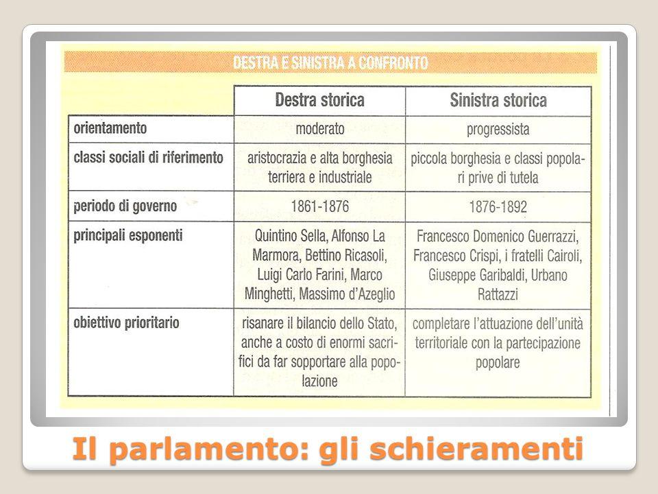 Il parlamento: gli schieramenti