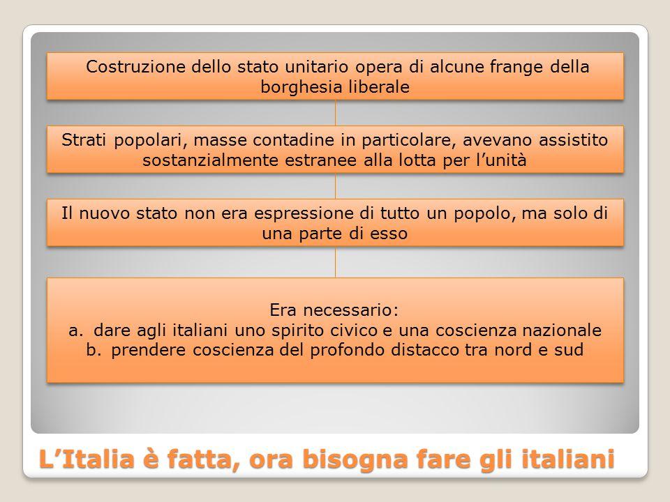 L'Italia è fatta, ora bisogna fare gli italiani Costruzione dello stato unitario opera di alcune frange della borghesia liberale Strati popolari, mass