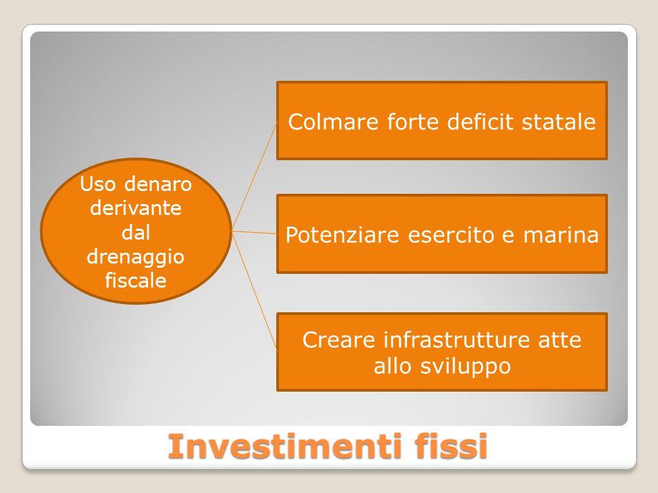 Investimenti fissi Uso denaro derivante dal drenaggio fiscale Colmare forte deficit statale Potenziare esercito e marina Creare infrastrutture atte allo sviluppo