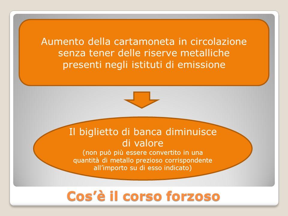Cos'è il corso forzoso Aumento della cartamoneta in circolazione senza tener delle riserve metalliche presenti negli istituti di emissione Il bigliett