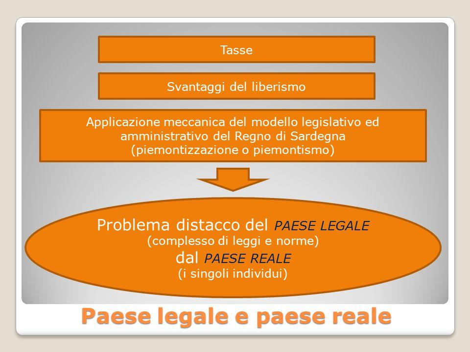 Paese legale e paese reale Tasse Svantaggi del liberismo Applicazione meccanica del modello legislativo ed amministrativo del Regno di Sardegna (piemontizzazione o piemontismo) Problema distacco del PAESE LEGALE (complesso di leggi e norme) dal PAESE REALE (i singoli individui)