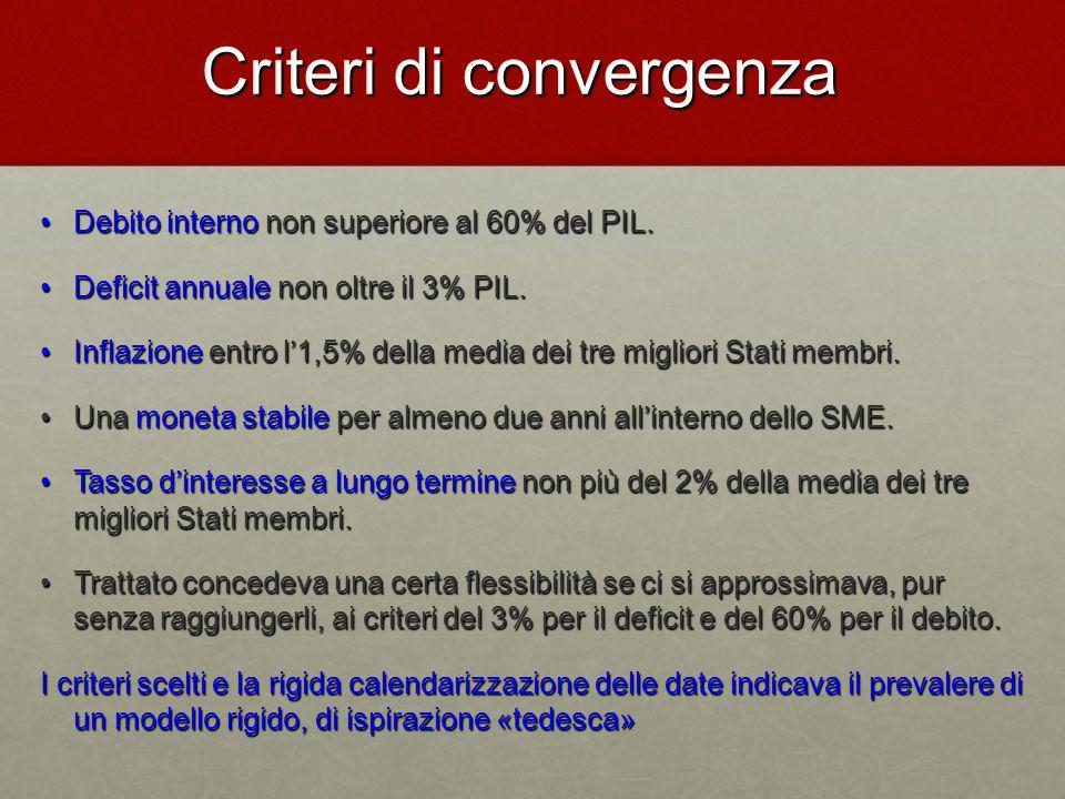 Criteri di convergenza Debito interno non superiore al 60% del PIL.