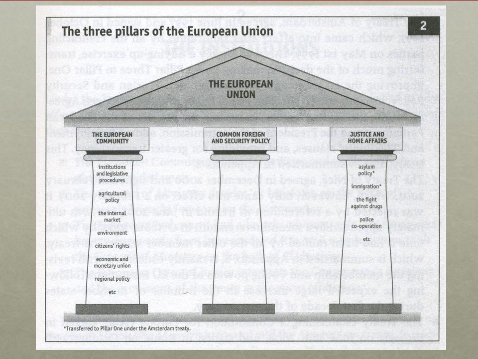 Problemi attuali dell'Unione Problemi esterni Problemi esterni Rapporti Europa-Stati Uniti.