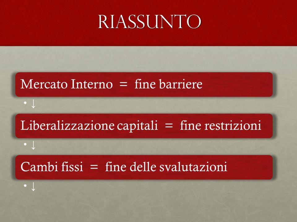 RIASSUNTO Mercato Interno = fine barriere ↓ Liberalizzazione capitali = fine restrizioni ↓ Cambi fissi = fine delle svalutazioni ↓