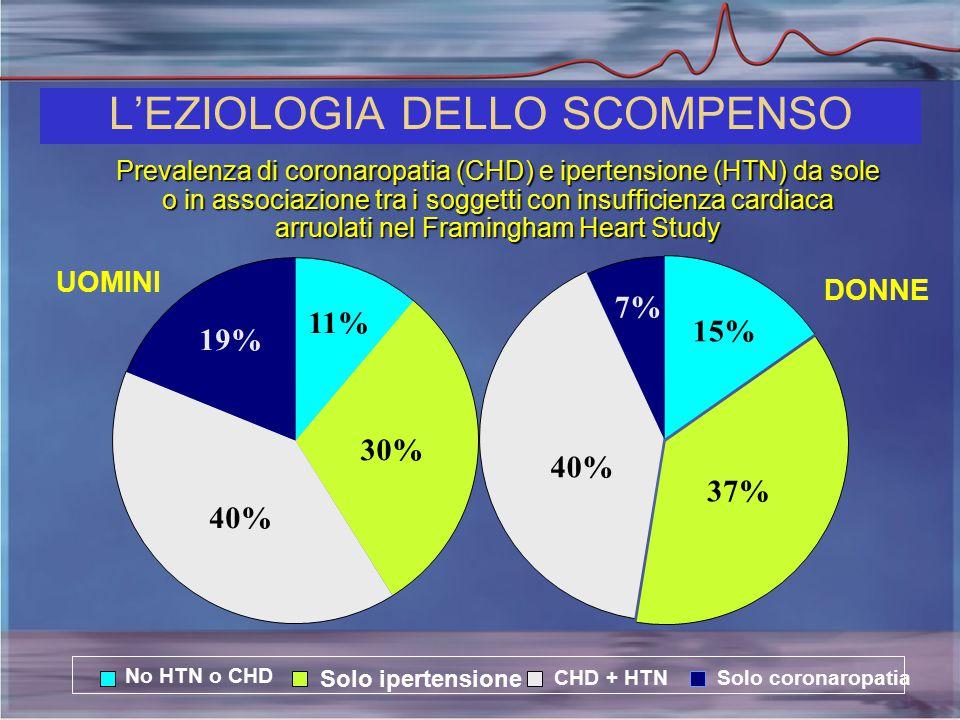 Prevalenza di coronaropatia (CHD) e ipertensione (HTN) da sole o in associazione tra i soggetti con insufficienza cardiaca arruolati nel Framingham Heart Study UOMINI 11% 19% 40% 30% No HTN o CHD Solo ipertensione CHD + HTNSolo coronaropatia DONNE 15% 7% 40% 37% L'EZIOLOGIA DELLO SCOMPENSO