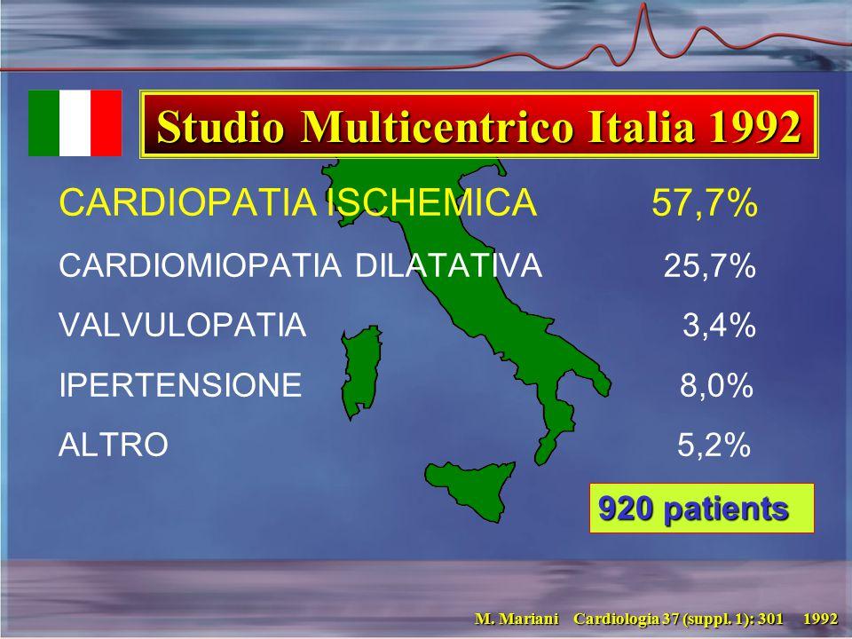CARDIOPATIA ISCHEMICA 57,7% CARDIOMIOPATIA DILATATIVA 25,7% VALVULOPATIA 3,4% IPERTENSIONE 8,0% ALTRO 5,2% M.