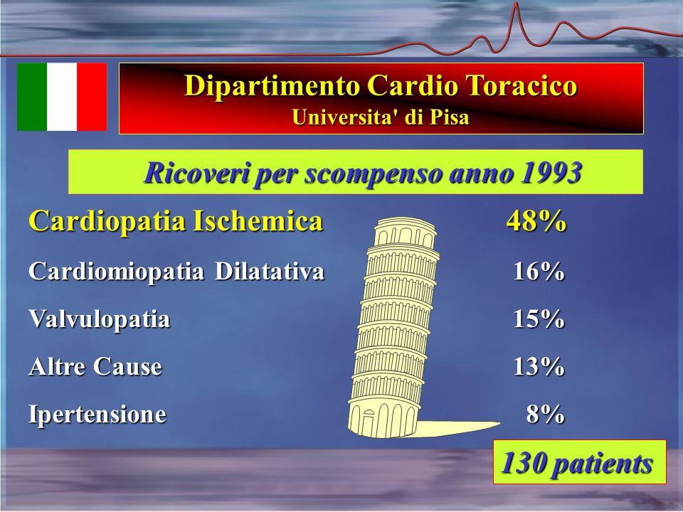 Cardiopatia Ischemica 48% Cardiomiopatia Dilatativa 16% Valvulopatia 15% Altre Cause 13% Ipertensione 8% Dipartimento Cardio Toracico Universita di Pisa 130 patients Ricoveri per scompenso anno 1993 Ricoveri per scompenso anno 1993