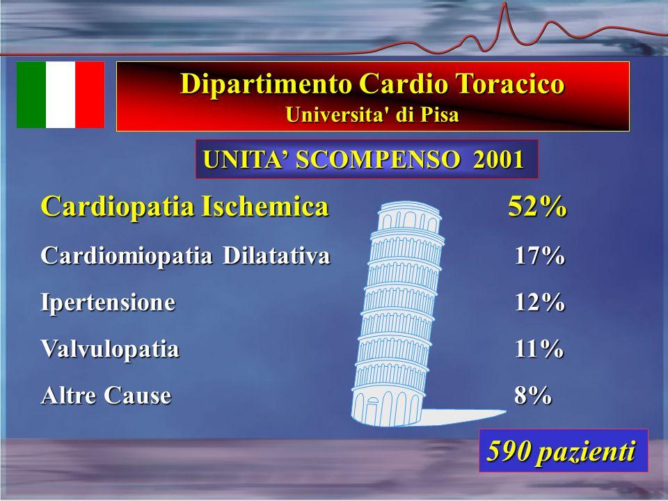 Cardiopatia Ischemica 52% Cardiomiopatia Dilatativa 17% Ipertensione 12% Valvulopatia 11% Altre Cause 8% 590 pazienti UNITA' SCOMPENSO 2001 Dipartimento Cardio Toracico Universita di Pisa