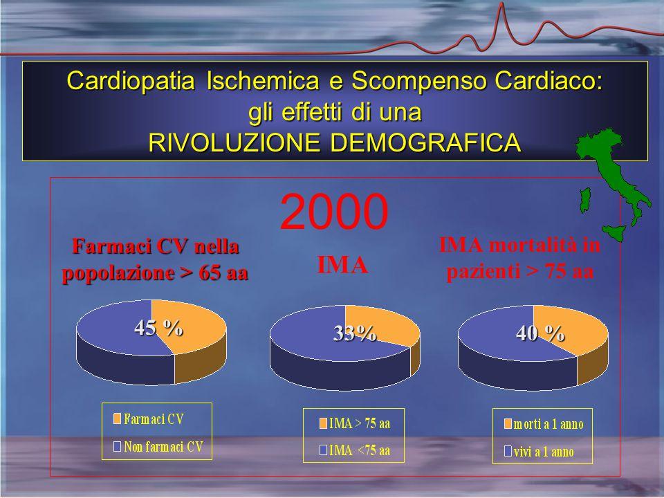 2000 Farmaci CV nella popolazione > 65 aa IMA IMA mortalità in pazienti > 75 aa 45 % 33% 40 % Cardiopatia Ischemica e Scompenso Cardiaco: gli effetti di una RIVOLUZIONE DEMOGRAFICA
