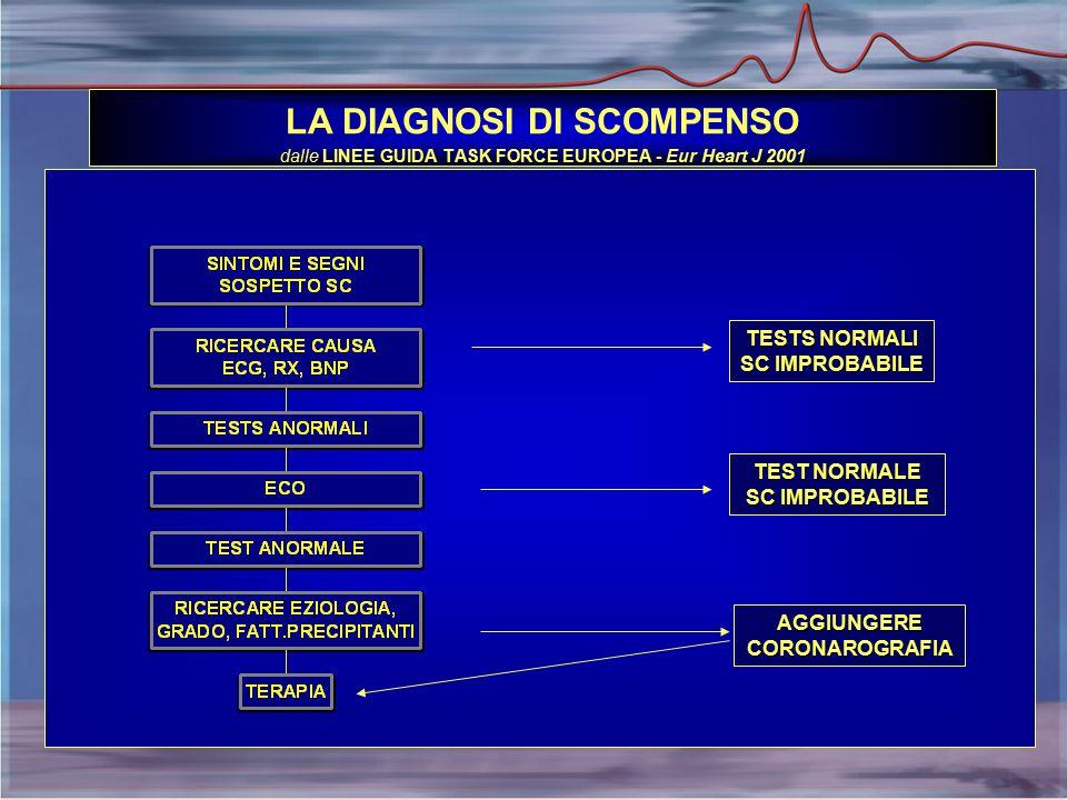 LA DIAGNOSI DI SCOMPENSO dalle LINEE GUIDA TASK FORCE EUROPEA - Eur Heart J 2001 TESTS NORMALI SC IMPROBABILE TEST NORMALE SC IMPROBABILE AGGIUNGERECORONAROGRAFIA