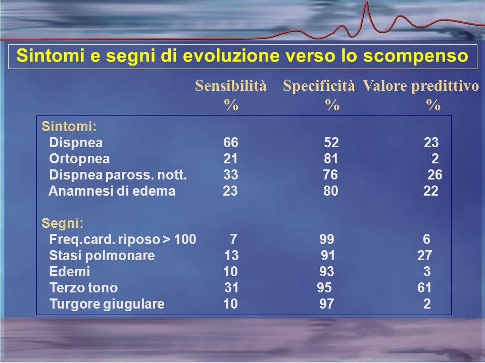Sintomi e segni di evoluzione verso lo scompenso Sensibilità Specificità Valore predittivo % % % Sintomi: Dispnea 66 52 23 Ortopnea 21 81 2 Dispnea paross.