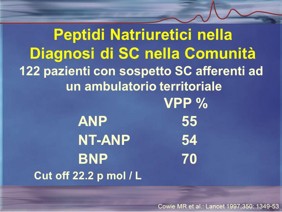 Peptidi Natriuretici nella Diagnosi di SC nella Comunità 122 pazienti con sospetto SC afferenti ad un ambulatorio territoriale ANP NT-ANP BNP VPP % 55 54 70 Cut off 22.2 p mol / L Cowie MR et al.: Lancet 1997;350: 1349-53