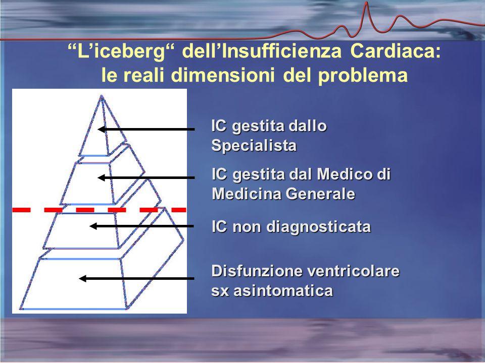 L'iceberg dell'Insufficienza Cardiaca: le reali dimensioni del problema IC gestita dallo Specialista IC gestita dal Medico di Medicina Generale IC non diagnosticata Disfunzione ventricolare sx asintomatica