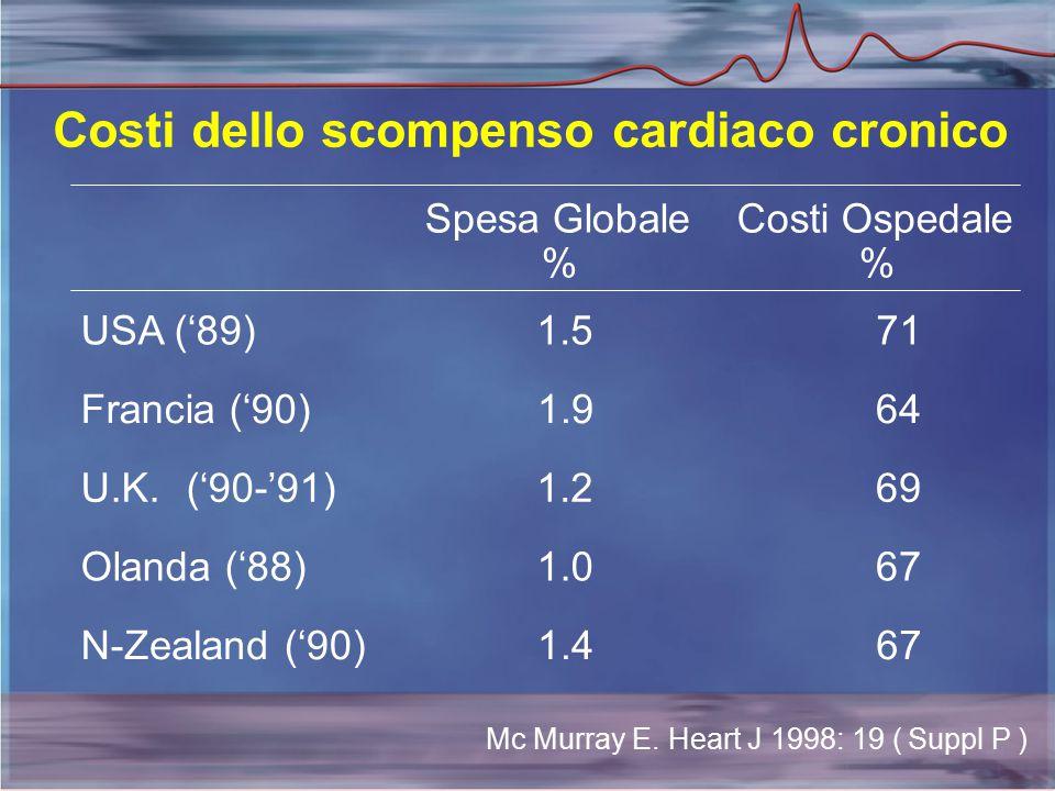 Costi dello scompenso cardiaco cronico USA ('89) 1.5 71 Francia ('90) 1.9 64 U.K.('90-'91) 1.2 69 Olanda ('88) 1.0 67 N-Zealand('90) 1.4 67 Spesa Globale % Costi Ospedale % McMurray E.