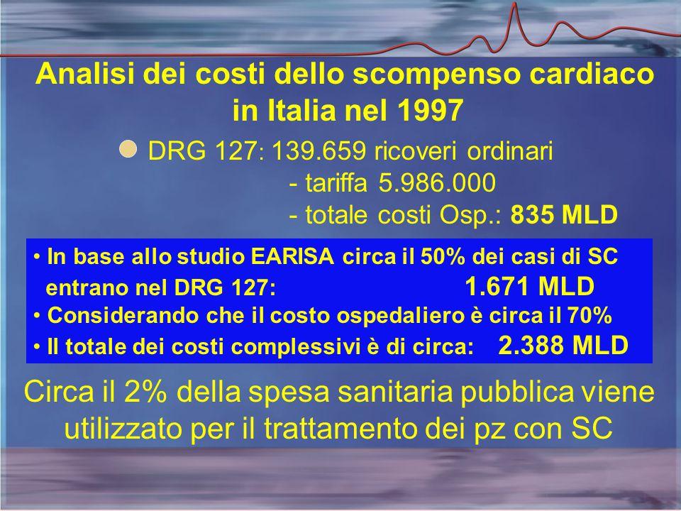 Analisi dei costi dello scompenso cardiaco in Italia nel 1997 DRG 127 : 139.659 ricoveri ordinari - tariffa 5.986.000 - totale costi Osp.: 835 MLD In base allo studio EARISA circa il 50% dei casi di SC entrano nel DRG 127: 1.671 MLD Considerando che il costo ospedaliero è circa il 70% Il totale dei costi complessivi è di circa: 2.388 MLD Circa il 2% della spesa sanitaria pubblica viene utilizzato per il trattamento dei pz con SC