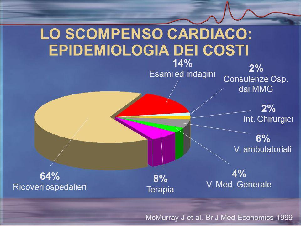 LO SCOMPENSO CARDIACO: EPIDEMIOLOGIA DEI COSTI 64% Ricoveri ospedalieri McMurray J et al.