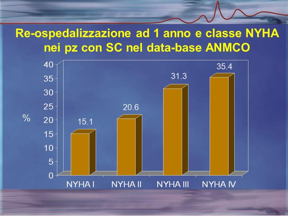 Re-ospedalizzazione ad 1 anno e classe NYHA nei pz con SC nel data-base ANMCO % 15.1 20.6 31.3 35.4