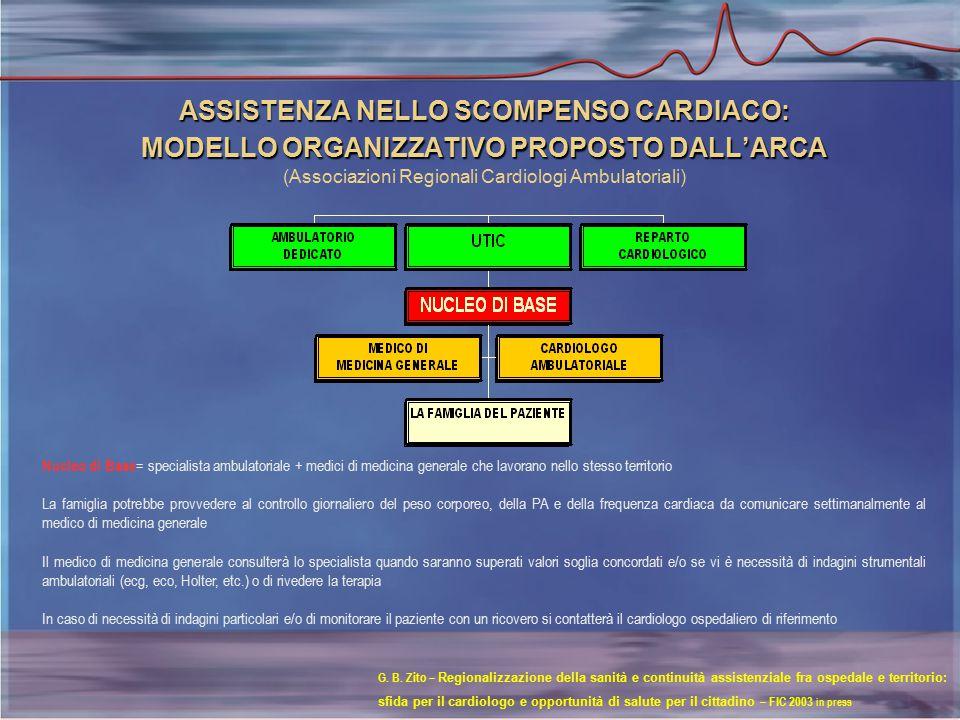 ASSISTENZA NELLO SCOMPENSO CARDIACO: MODELLO ORGANIZZATIVO PROPOSTO DALL'ARCA ASSISTENZA NELLO SCOMPENSO CARDIACO: MODELLO ORGANIZZATIVO PROPOSTO DALL'ARCA (Associazioni Regionali Cardiologi Ambulatoriali) Nucleo di Base = specialista ambulatoriale + medici di medicina generale che lavorano nello stesso territorio La famiglia potrebbe provvedere al controllo giornaliero del peso corporeo, della PA e della frequenza cardiaca da comunicare settimanalmente al medico di medicina generale Il medico di medicina generale consulterà lo specialista quando saranno superati valori soglia concordati e/o se vi è necessità di indagini strumentali ambulatoriali (ecg, eco, Holter, etc.) o di rivedere la terapia In caso di necessità di indagini particolari e/o di monitorare il paziente con un ricovero si contatterà il cardiologo ospedaliero di riferimento G.