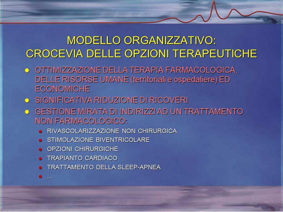 MODELLO ORGANIZZATIVO: CROCEVIA DELLE OPZIONI TERAPEUTICHE  OTTIMIZZAZIONE DELLA TERAPIA FARMACOLOGICA, DELLE RISORSE UMANE (territoriali e ospedaliere) ED ECONOMICHE  SIGNIFICATIVA RIDUZIONE DI RICOVERI  GESTIONE MIRATA DI INDIRIZZI AD UN TRATTAMENTO NON FARMACOLOGICO:  RIVASCOLARIZZAZIONE NON CHIRURGICA  STIMOLAZIONE BIVENTRICOLARE  OPZIONI CHIRURGICHE  TRAPIANTO CARDIACO  TRATTAMENTO DELLA SLEEP-APNEA ...