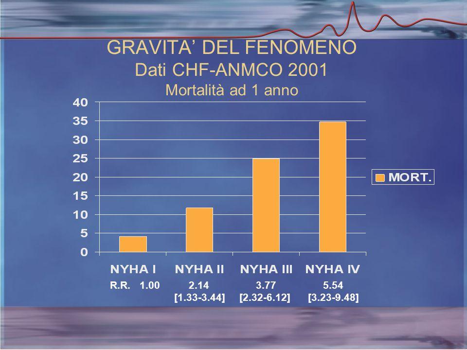 GRAVITA' DEL FENOMENO Dati CHF-ANMCO 2001 Mortalità ad 1 anno R.R.