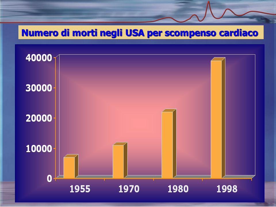 Numero di morti negli USA per scompenso cardiaco