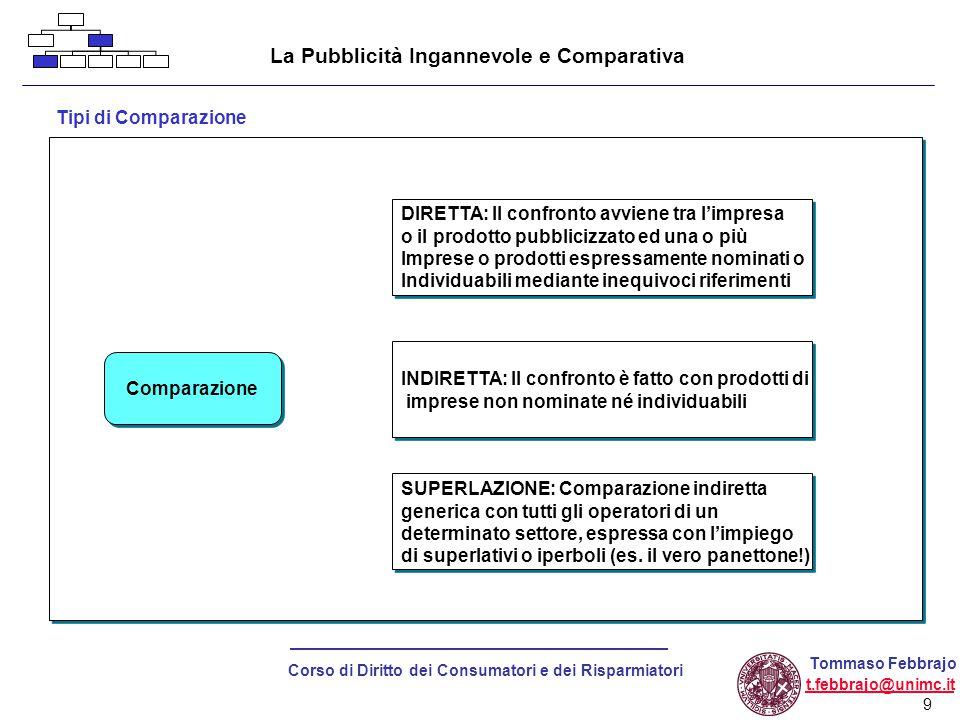 20 Corso di Diritto dei Consumatori e dei Risparmiatori Tommaso Febbrajo t.febbrajo@unimc.it Vendite a disanza Come viene tutelato il consumatore.