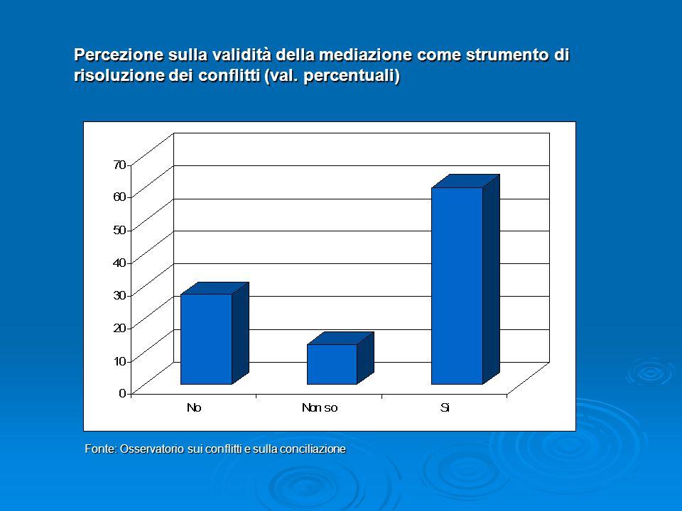 Percezione sulla validità della mediazione come strumento di risoluzione dei conflitti (val. percentuali) Fonte: Osservatorio sui conflitti e sulla co