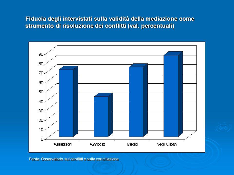 Fiducia degli intervistati sulla validità della mediazione come strumento di risoluzione dei conflitti (val. percentuali) Fonte: Osservatorio sui conf