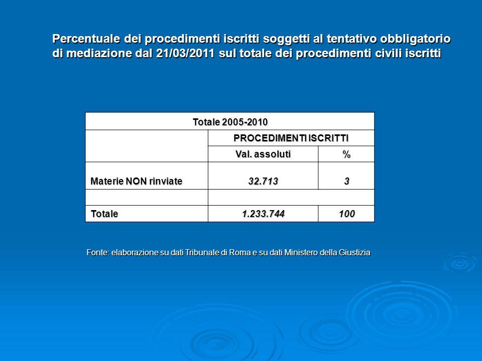 Percentuale dei procedimenti iscritti soggetti al tentativo obbligatorio di mediazione dal 21/03/2011 sul totale dei procedimenti civili iscritti Fonte: elaborazione su dati Tribunale di Roma e su dati Ministero della Giustizia Totale 2005-2010 PROCEDIMENTI ISCRITTI Val.