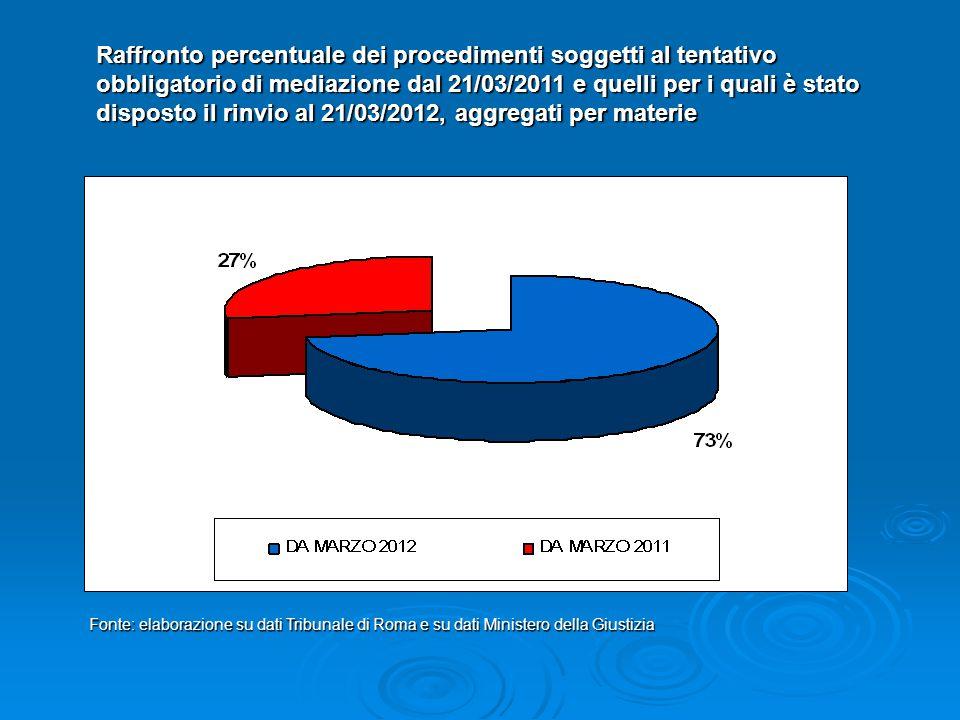 Raffronto percentuale dei procedimenti soggetti al tentativo obbligatorio di mediazione dal 21/03/2011 e quelli per i quali è stato disposto il rinvio