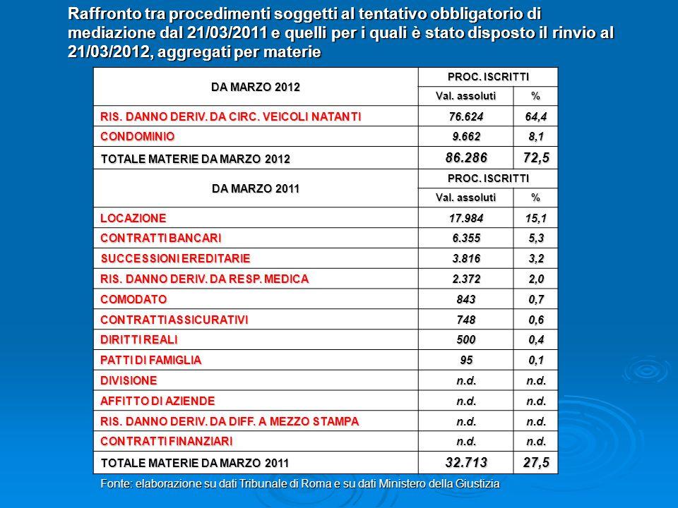 media 2005-2010 Variazioni percentuali delle ISCRITTE RIS.