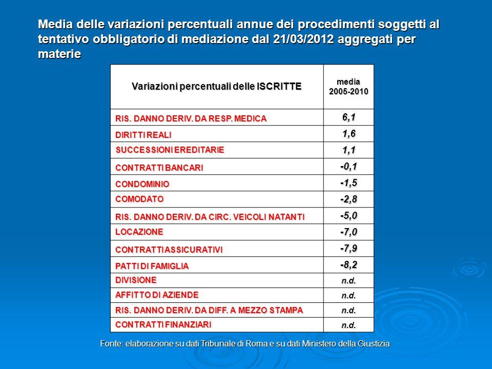 media 2005-2010 Variazioni percentuali delle ISCRITTE RIS. DANNO DERIV. DA RESP. MEDICA 6,1 DIRITTI REALI 1,6 SUCCESSIONI EREDITARIE 1,1 CONTRATTI BAN