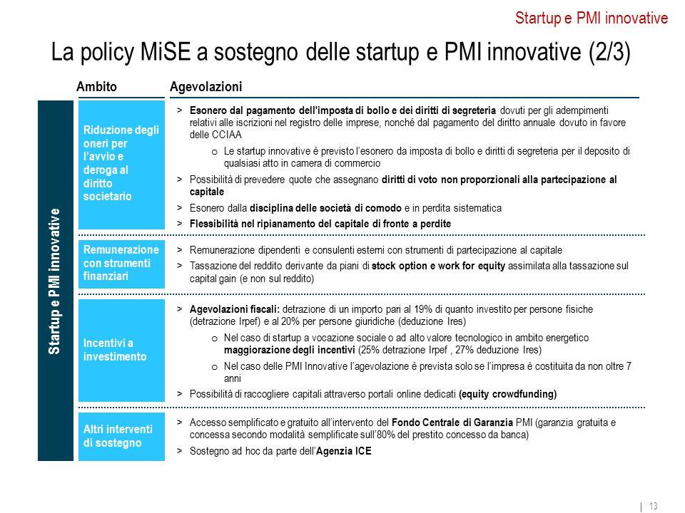 La policy MiSE a sostegno delle startup e PMI innovative (2/3) Startup e PMI innovative 13 AgevolazioniAmbito Startup e PMI innovative Riduzione degli