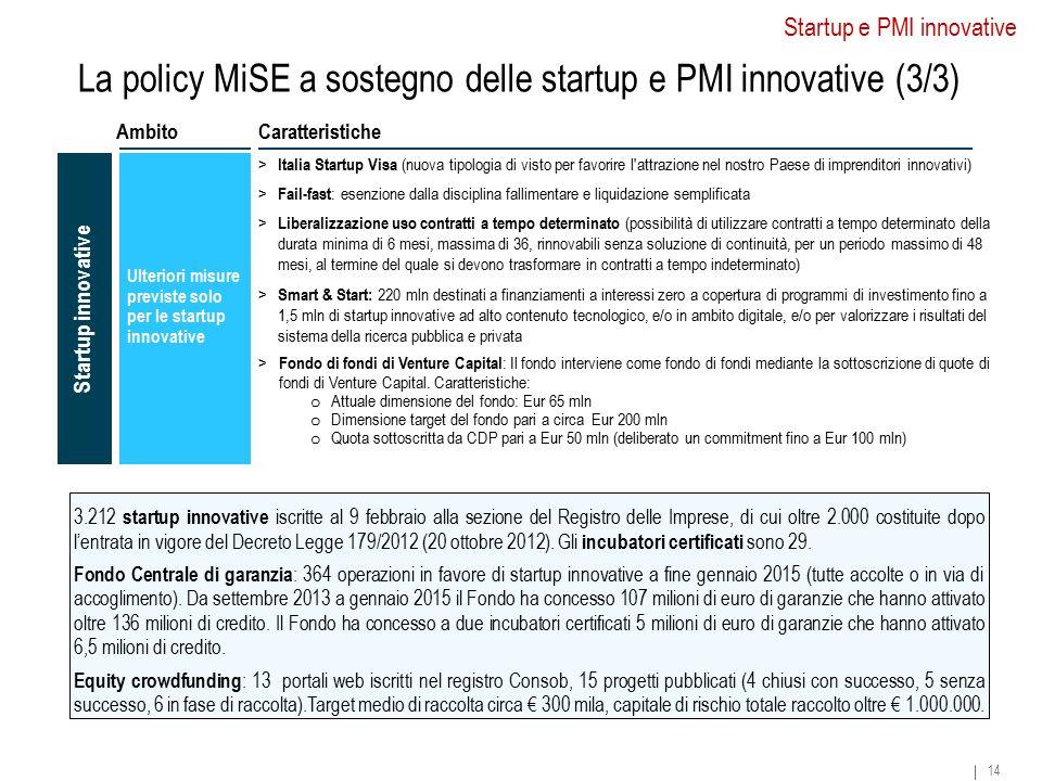 La policy MiSE a sostegno delle startup e PMI innovative (3/3) Startup innovative 14 CaratteristicheAmbito Startup e PMI innovative Ulteriori misure p