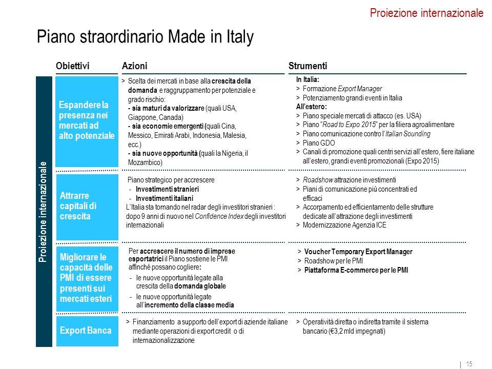 15 Espandere la presenza nei mercati ad alto potenziale Attrarre capitali di crescita >Scelta dei mercati in base alla crescita della domanda e raggruppamento per potenziale e grado rischio: - sia maturi da valorizzare (quali USA, Giappone, Canada) - sia economie emergenti ( quali Cina, Messico, Emirati Arabi, Indonesia, Malesia, ecc.) - sia nuove opportunità ( quali la Nigeria, il Mozambico) In Italia: >Formazione Export Manager >Potenziamento grandi eventi in Italia All'estero: >Piano speciale mercati di attacco (es.