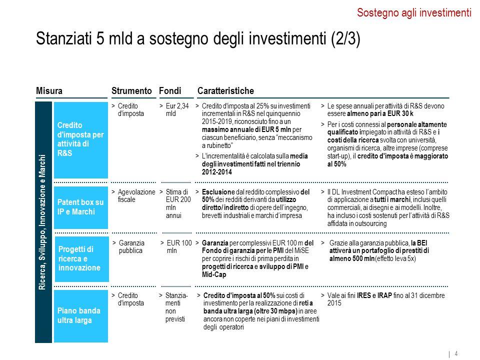 CaratteristicheMisura Credito d imposta per attività di R&S Patent box su IP e Marchi >Credito d imposta al 25% su investimenti incrementali in R&S nel quinquennio 2015-2019, riconosciuto fino a un massimo annuale di EUR 5 mln per ciascun beneficiario, senza meccanismo a rubinetto >L incrementalità è calcolata sulla media degli investimenti fatti nel triennio 2012-2014 >Le spese annuali per attività di R&S devono essere almeno pari a EUR 30 k >Per i costi connessi al personale altamente qualificato i mpiegato in attività di R&S e i costi della ricerca svolta con università, organismi di ricerca, altre imprese (comprese start-up), il credito d imposta è maggiorato al 50% > Esclusione dal reddito complessivo del 50% dei redditi derivanti da utilizzo diretto/ indiretto di opere dell'ingegno, brevetti industriali e marchi d'impresa >Il DL Investment Compact ha esteso l'ambito di applicazione a tutti i marchi, inclusi quelli commerciali, ai disegni e ai modelli.