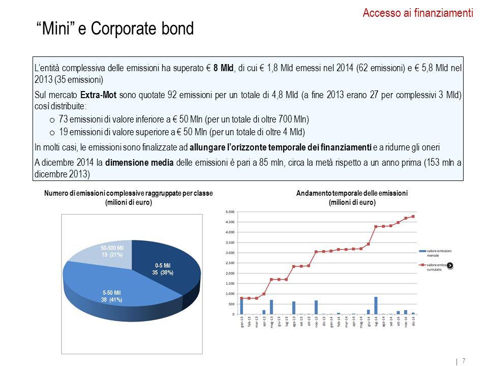 Mini e Corporate bond 7 Numero di emissioni complessive raggruppate per classe (milioni di euro) L'entità complessiva delle emissioni ha superato € 8 Mld, di cui € 1,8 Mld emessi nel 2014 (62 emissioni) e € 5,8 Mld nel 2013 (35 emissioni) Sul mercato Extra-Mot sono quotate 92 emissioni per un totale di 4,8 Mld (a fine 2013 erano 27 per complessivi 3 Mld) così distribuite: o 73 emissioni di valore inferiore a € 50 Mln (per un totale di oltre 700 Mln) o 19 emissioni di valore superiore a € 50 Mln (per un totale di oltre 4 Mld) In molti casi, le emissioni sono finalizzate ad allungare l'orizzonte temporale dei finanziamenti e a ridurne gli oneri A dicembre 2014 la dimensione media delle emissioni è pari a 85 mln, circa la metà rispetto a un anno prima (153 mln a dicembre 2013) Accesso ai finanziamenti Andamento temporale delle emissioni (milioni di euro) 7