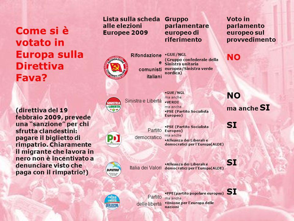 SI PPE(partito popolare europeo) ma anche Unione per l'europa delle nazioni Partito delle libertà SI Alleanza dei Liberali e democratici per l'Europa(ALDE) Italia dei Valori SI PSE (Partito Socialista Europeo) ma anche Alleanza dei Liberali e democratici per l'Europa(ALDE) Partito democratico NO ma anche SI GUE/NGL ma anche VERDI ma anche PSE (Partito Socialista Europeo) Sinistra e Libertà NO GUE/NGL (Gruppo confederale della Sinistra unitaria europea/Sinistra verde nordica) Rifondazione e comunisti italiani Voto in parlamento europeo sul provvedimento Gruppo parlamentare europeo di riferimento Lista sulla scheda alle elezioni Europee 2009 Come si è votato in Europa sulla Direttiva Fava.