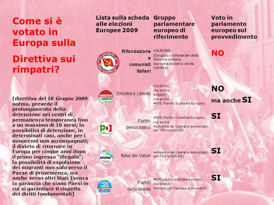 SI PPE(partito popolare europeo) ma anche Unione per l'europa delle nazioni Partito delle libertà SI Alleanza dei Liberali e democratici per l'Europa(ALDE) Italia dei Valori SI PSE (Partito Socialista Europeo) ma anche Alleanza dei Liberali e democratici per l'Europa(ALDE) Partito democratico NO ma anche SI GUE/NGL ma anche VERDI ma anche PSE (Partito Socialista Europeo) Sinistra e Libertà NO GUE/NGL (Gruppo confederale della Sinistra unitaria europea/Sinistra verde nordica) Rifondazione e comunisti italiani Voto in parlamento europeo sul provvedimento Gruppo parlamentare europeo di riferimento Lista sulla scheda alle elezioni Europee 2009 Come si è votato in Europa sulla Direttiva sui rimpatri.