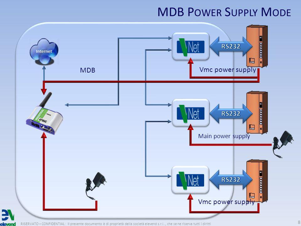 RISERVATO – CONFIDENTIAL : Il presente documento è di proprietà della società elevend s.r.l.., che se ne riserva tutti i diritti 8 Internet MDB Vmc power supply Main power supply Vmc power supply MDB P OWER S UPPLY M ODE